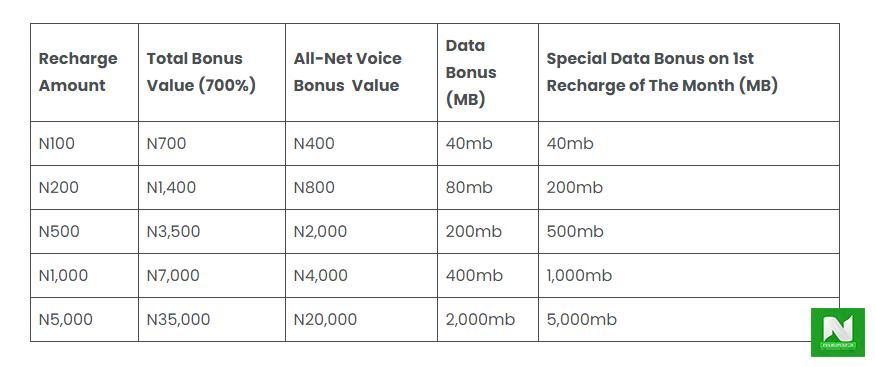 glo data price