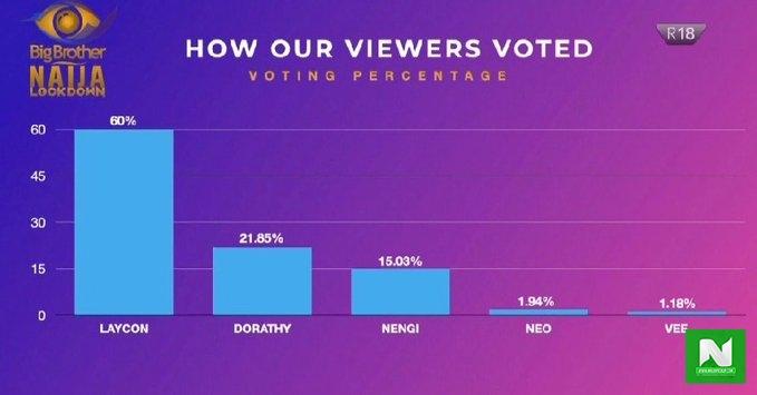 900 million Season 5 votes